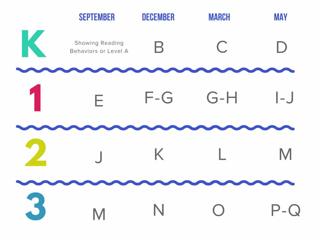 Children's Reading Resource | Pre-K - 3rd Grade Reading Levels | Home Reading Helper